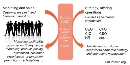 CMO TODAY Future CMO Movement – Chief Marketing Officer Job Description