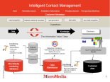 intelligent contact management
