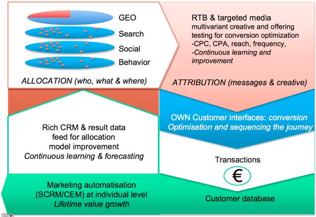Frame for online optimisation