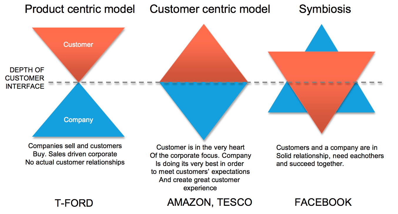 how are customer value and relationship marketing linked