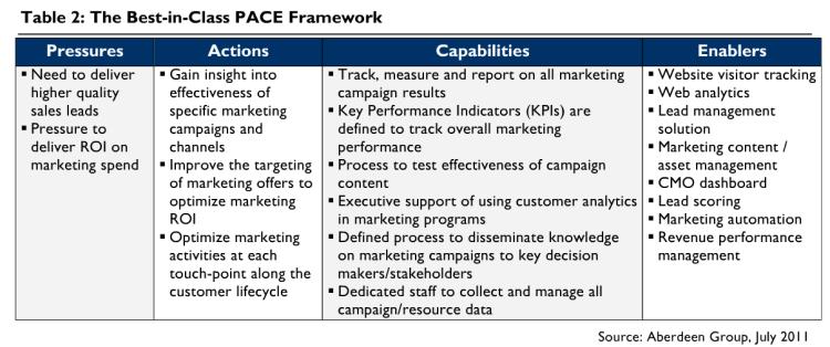 Best-in-class PACE framework