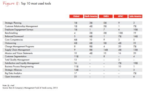 Most used Management tools according to Bain study 2013