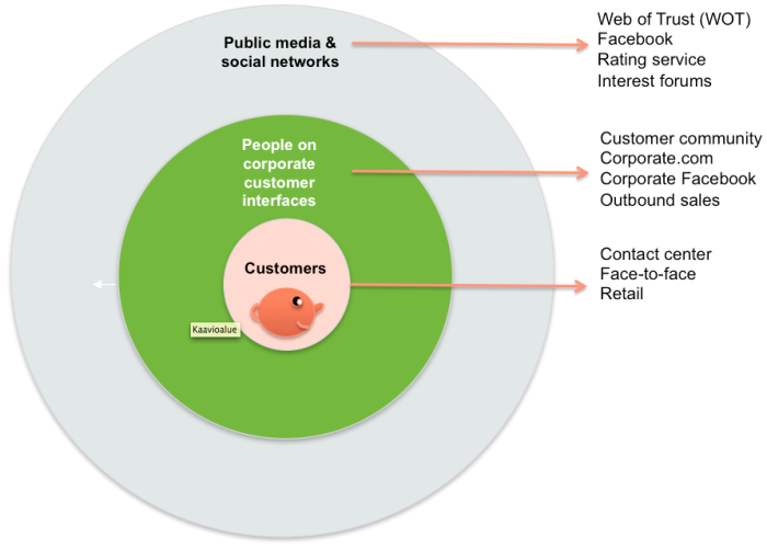 Customer interfaces, touch points