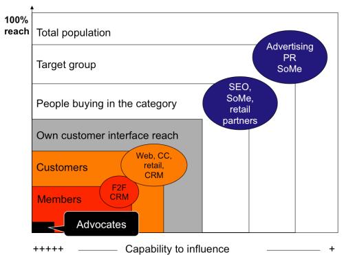 Customer interface reach & effectiveness