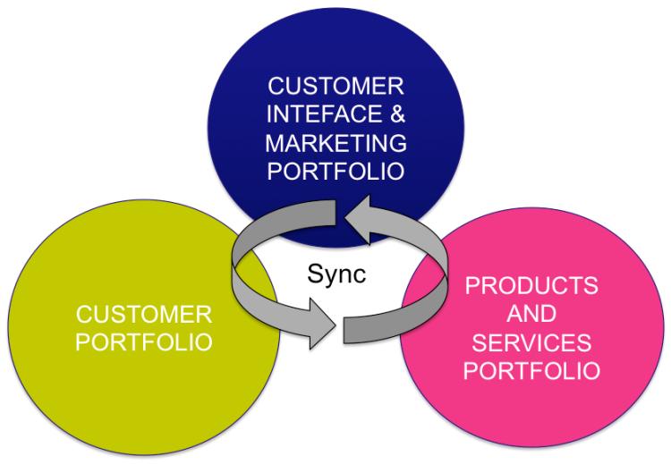 customer portfolio_customer touchpoint & marketing portfolio_product and service portfolio