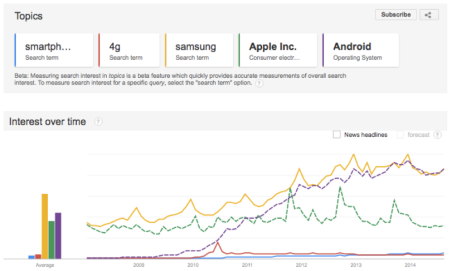 Mobile Google trends