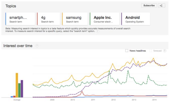 Mobile Google trends