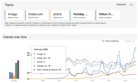 Travel Google Trends