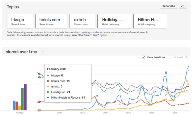 Travel Google Trends