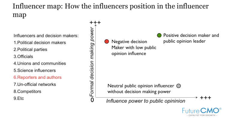 Megaphone model_influencer mapping and comms design