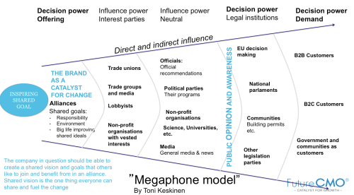 Megaphone model_lobbying and public opinion influencing