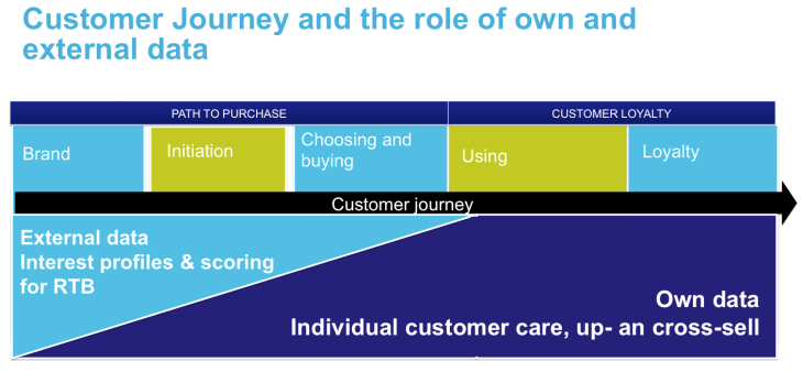 the role of internal and external data in marketing and customer services