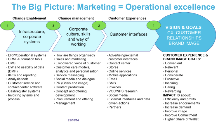 branding, marketing, operational excellence