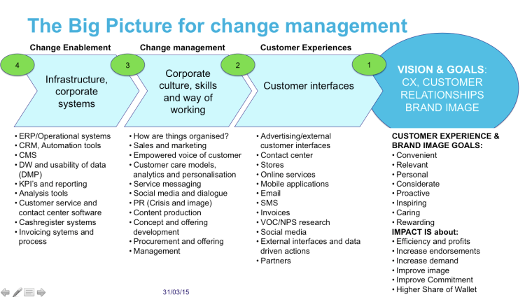 customer centric management transformation